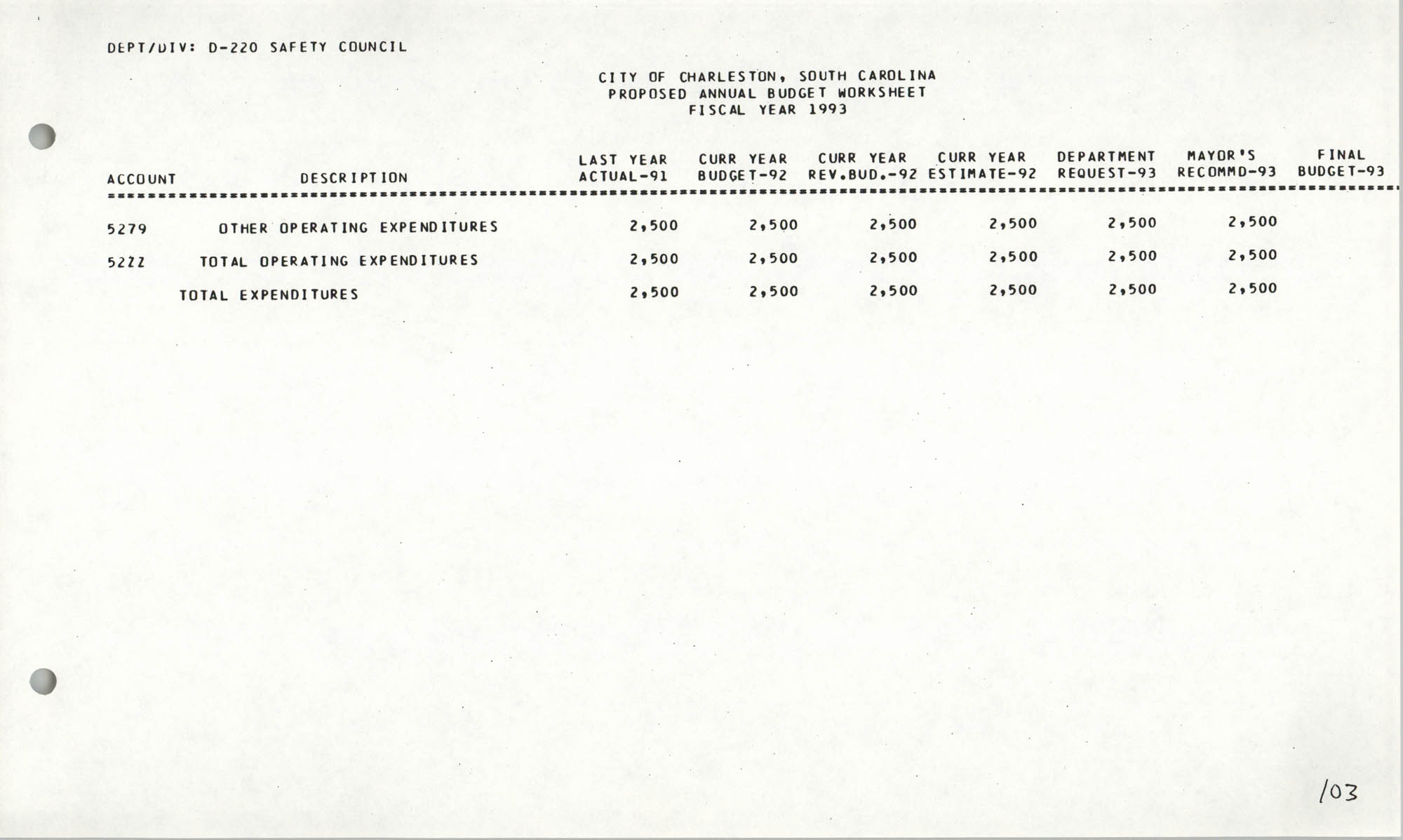 The City Council of Charleston, South Carolina, 1993 Budget, Page 103