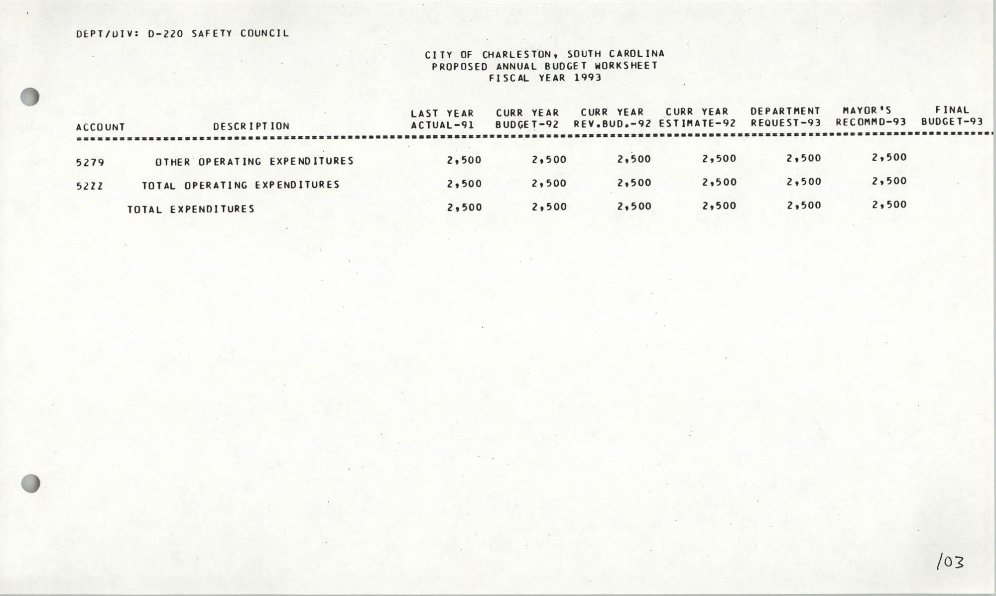 The City Council of Charleston, South Carolina, 1993 Budget, Page 103