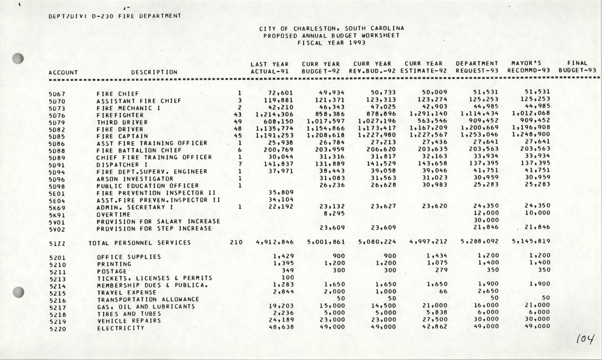 The City Council of Charleston, South Carolina, 1993 Budget, Page 104
