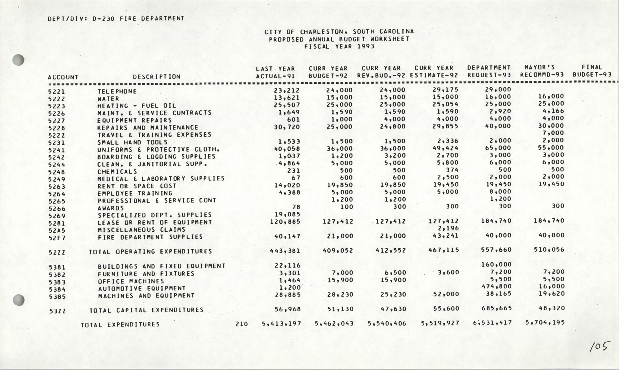 The City Council of Charleston, South Carolina, 1993 Budget, Page 105