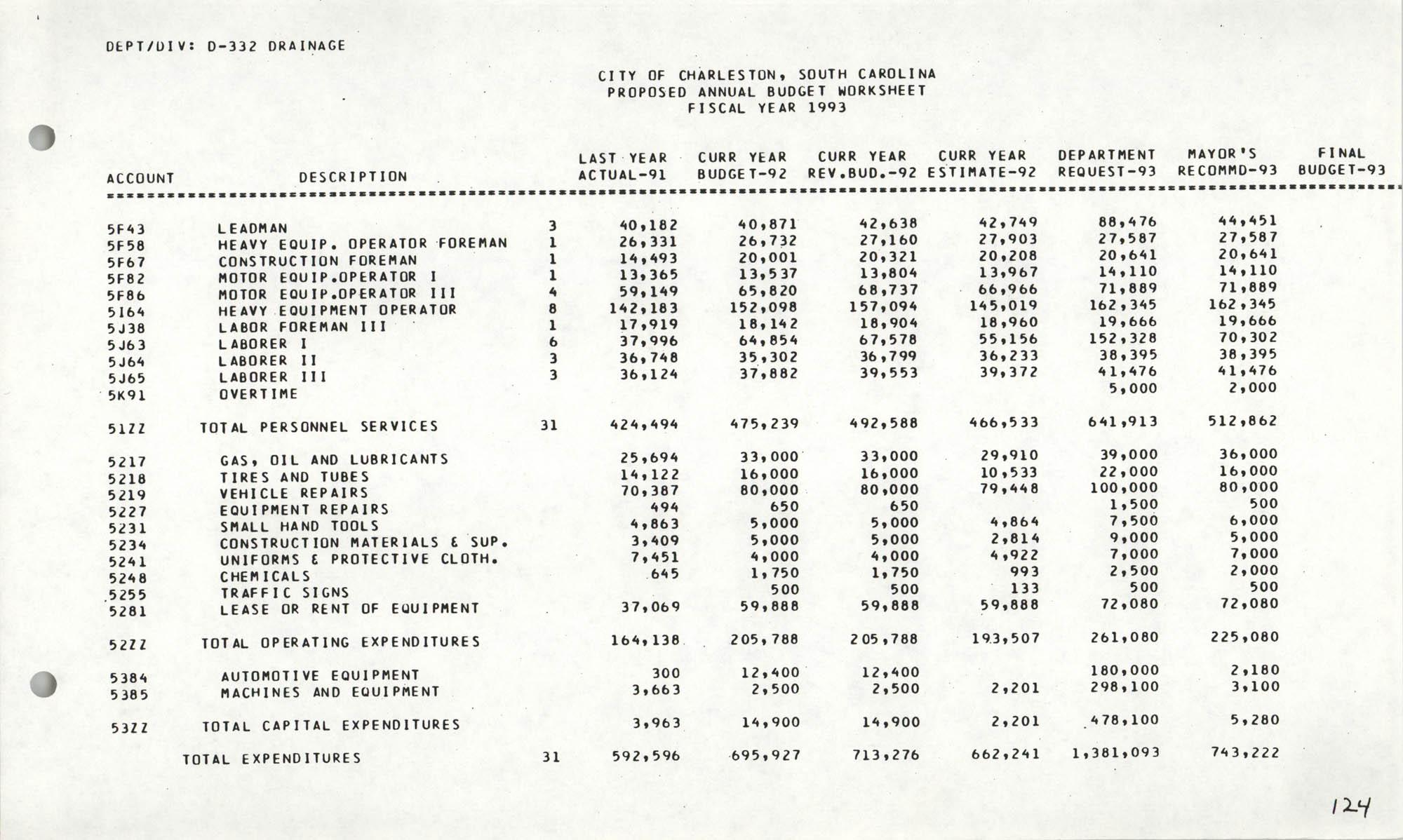 The City Council of Charleston, South Carolina, 1993 Budget, Page 124