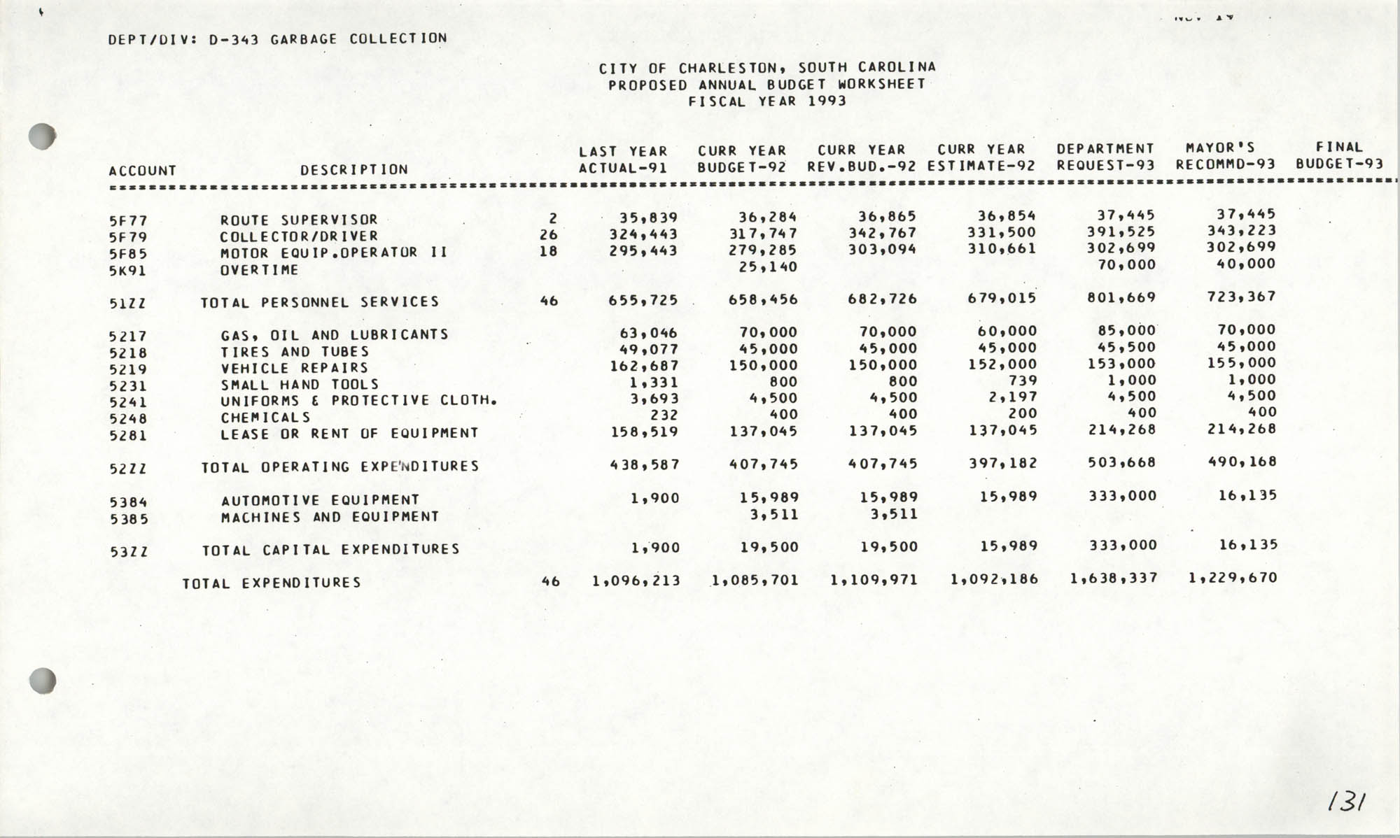 The City Council of Charleston, South Carolina, 1993 Budget, Page 131