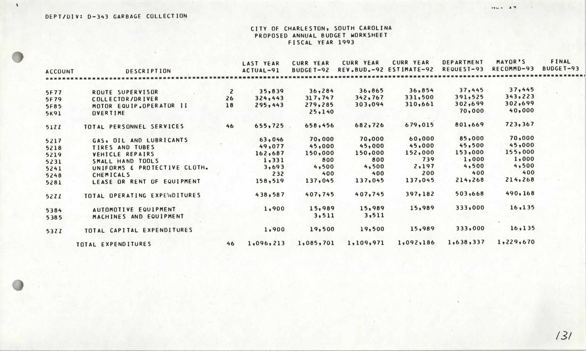 The City Council of Charleston, South Carolina, 1993 Budget, Page 131