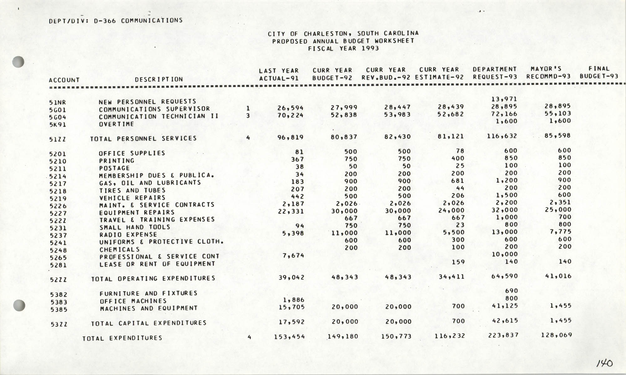 The City Council of Charleston, South Carolina, 1993 Budget, Page 140