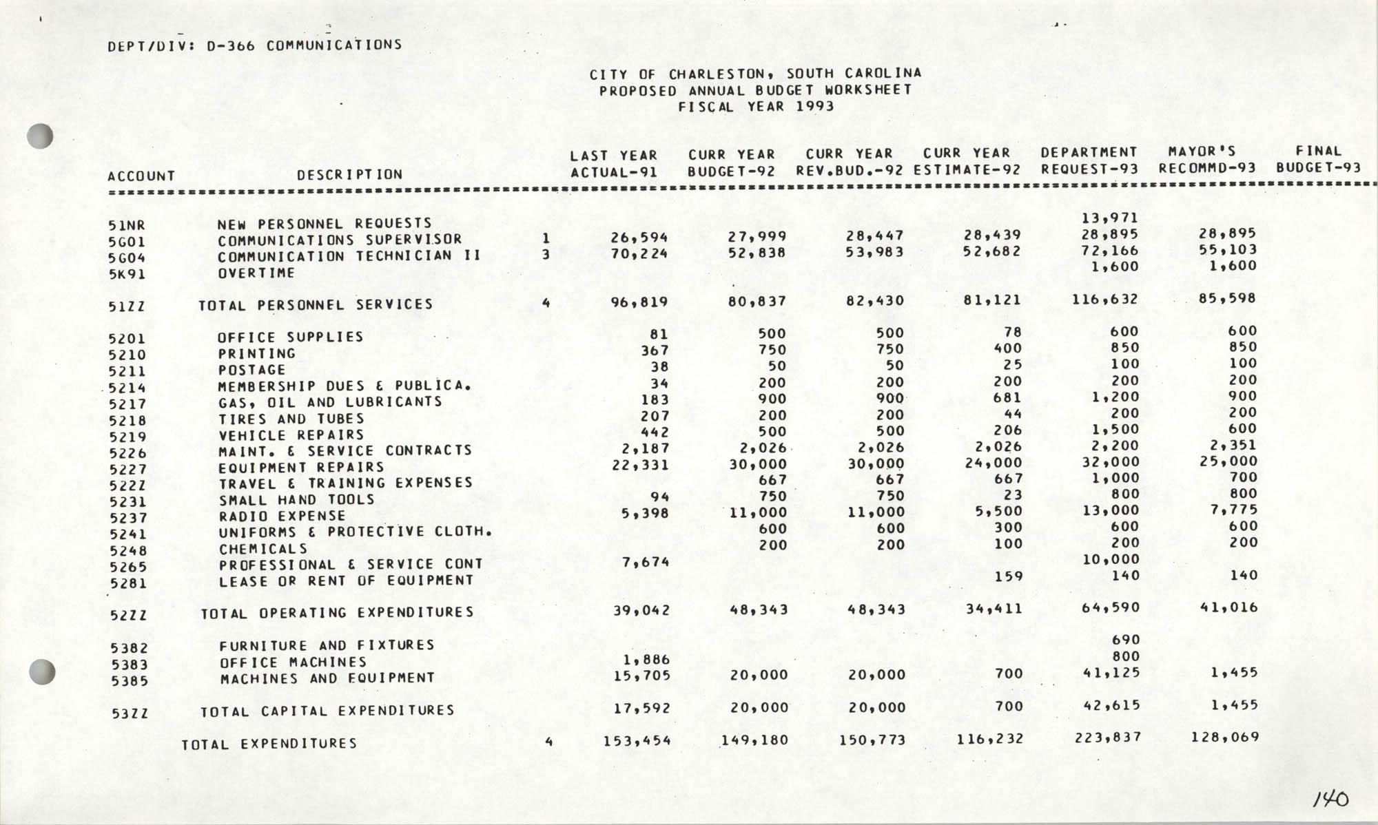 The City Council of Charleston, South Carolina, 1993 Budget, Page 140