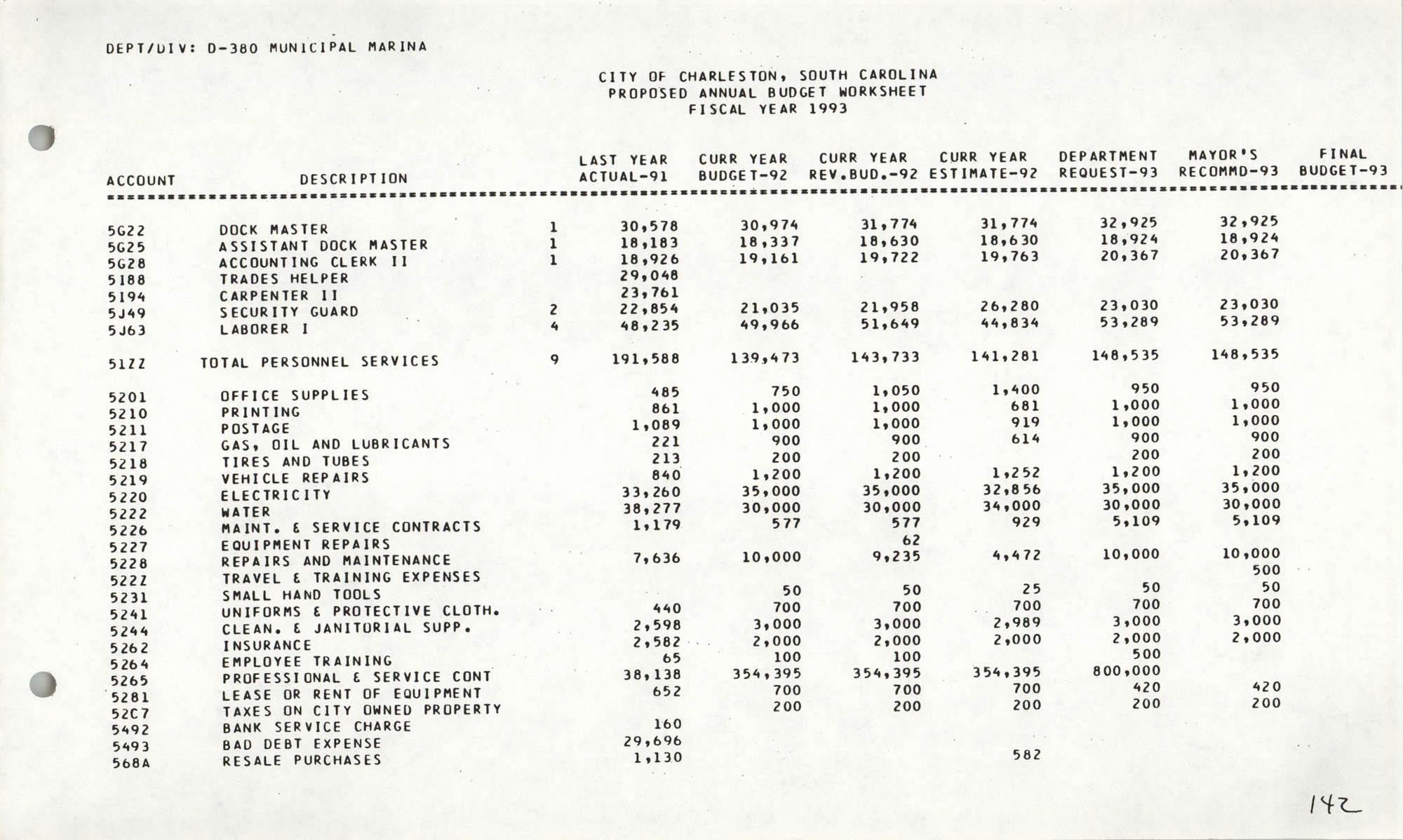 The City Council of Charleston, South Carolina, 1993 Budget, Page 142