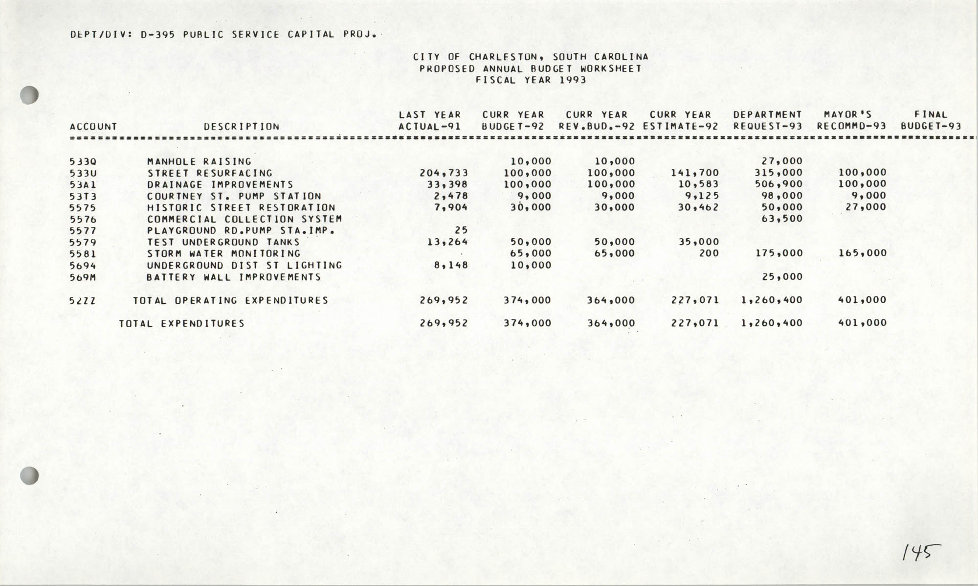The City Council of Charleston, South Carolina, 1993 Budget, Page 145