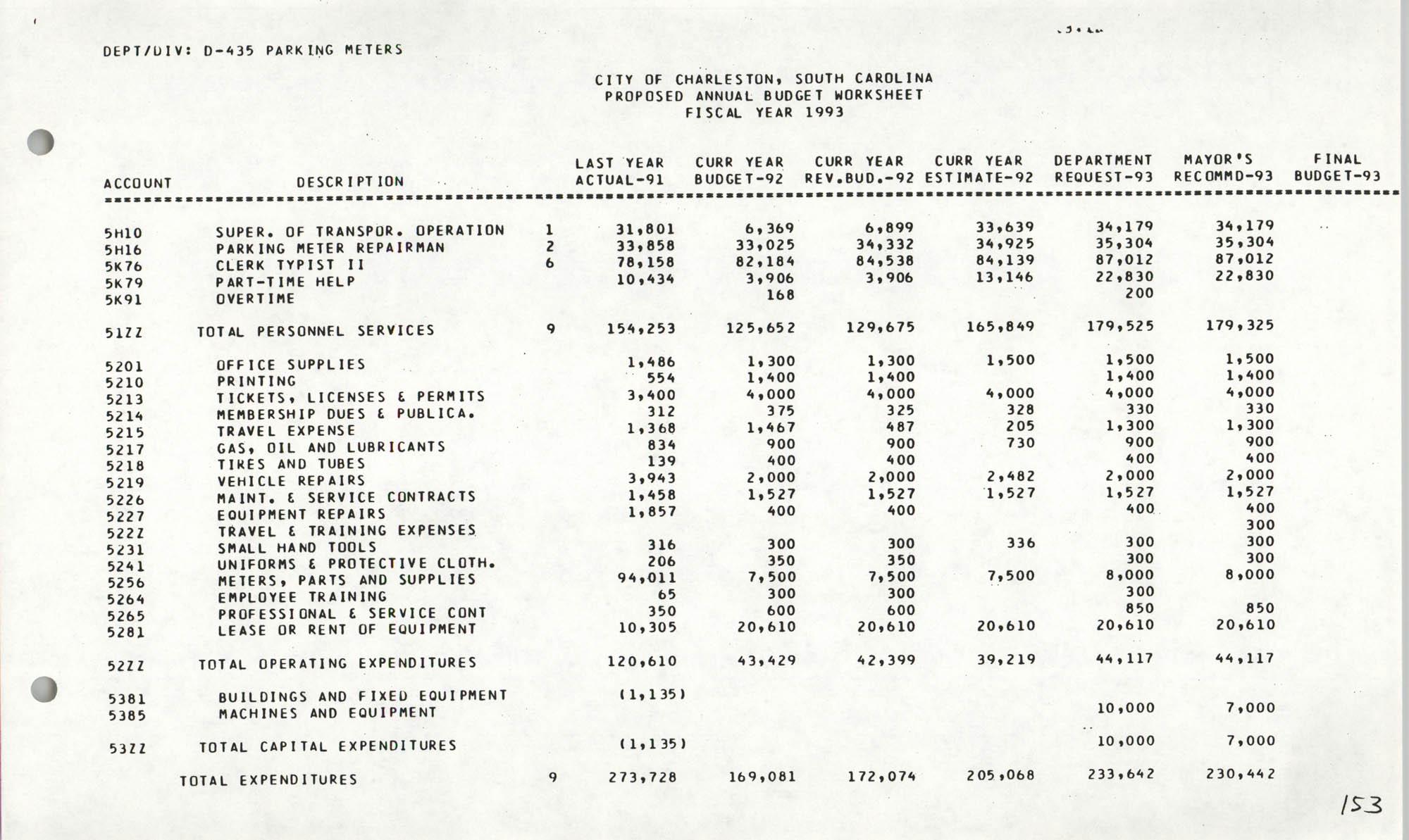 The City Council of Charleston, South Carolina, 1993 Budget, Page 153