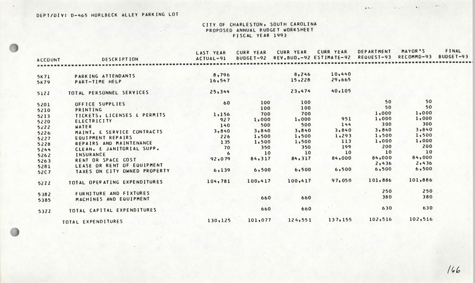 The City Council of Charleston, South Carolina, 1993 Budget, Page 166