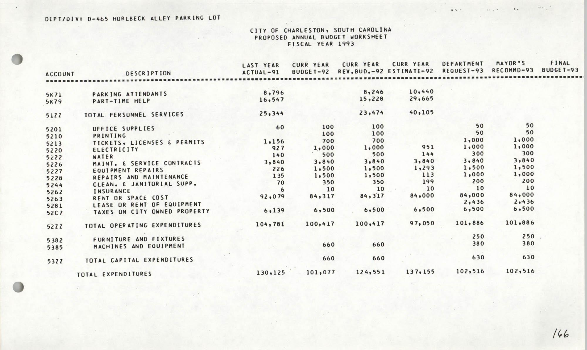 The City Council of Charleston, South Carolina, 1993 Budget, Page 166