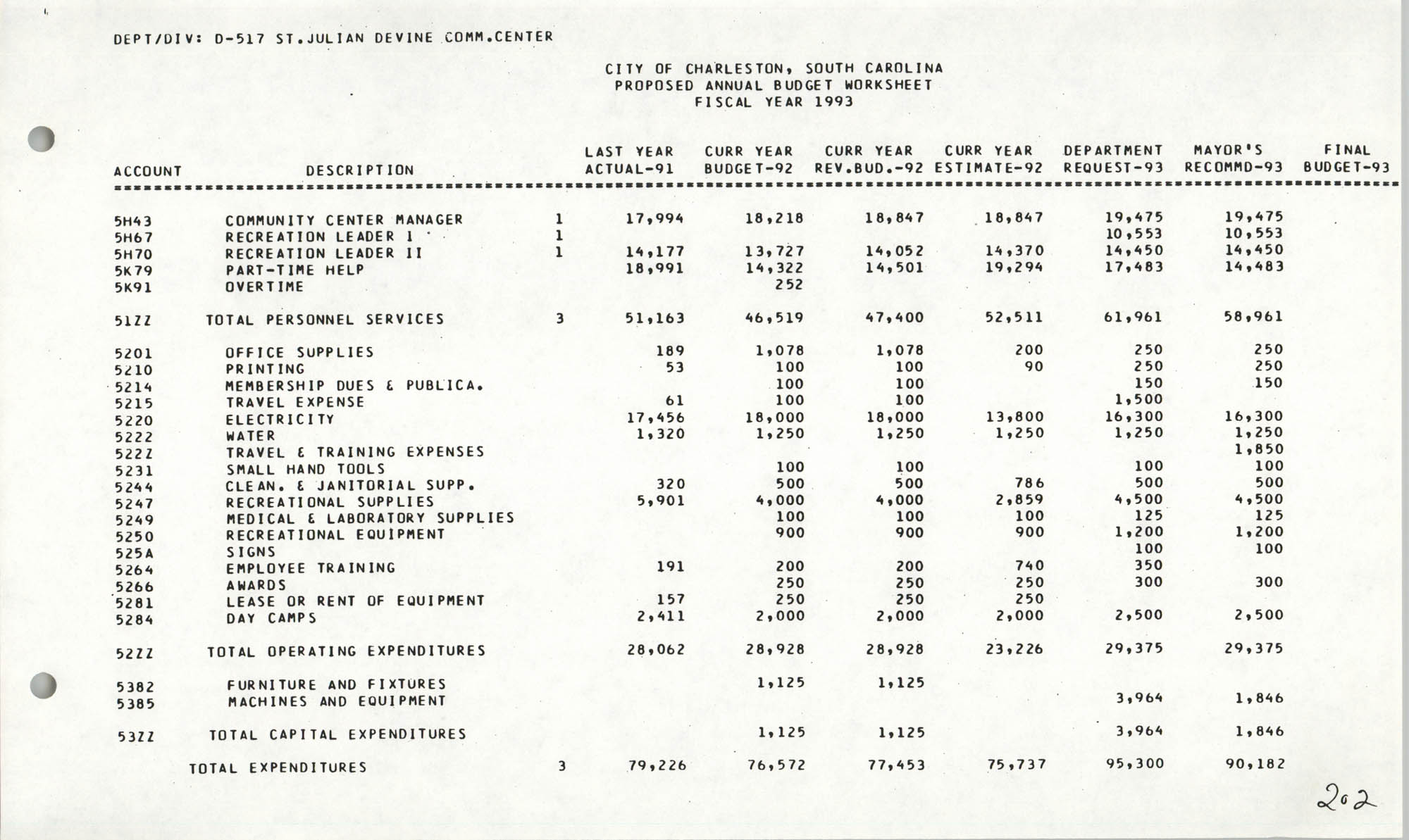 The City Council of Charleston, South Carolina, 1993 Budget, Page 202