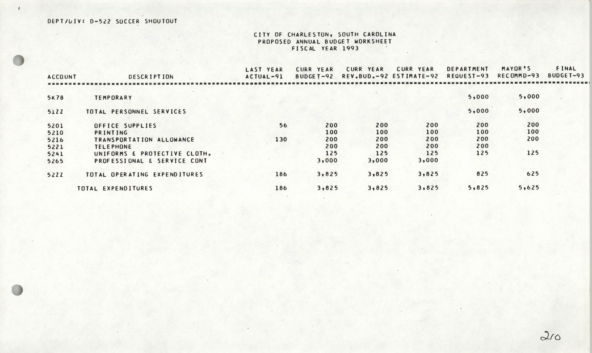 The City Council of Charleston, South Carolina, 1993 Budget, Page 210