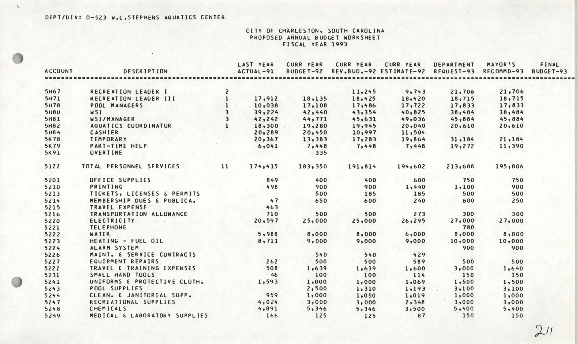 The City Council of Charleston, South Carolina, 1993 Budget, Page 211