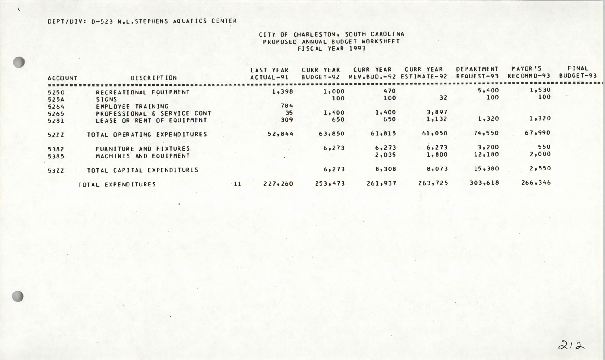The City Council of Charleston, South Carolina, 1993 Budget, Page 212
