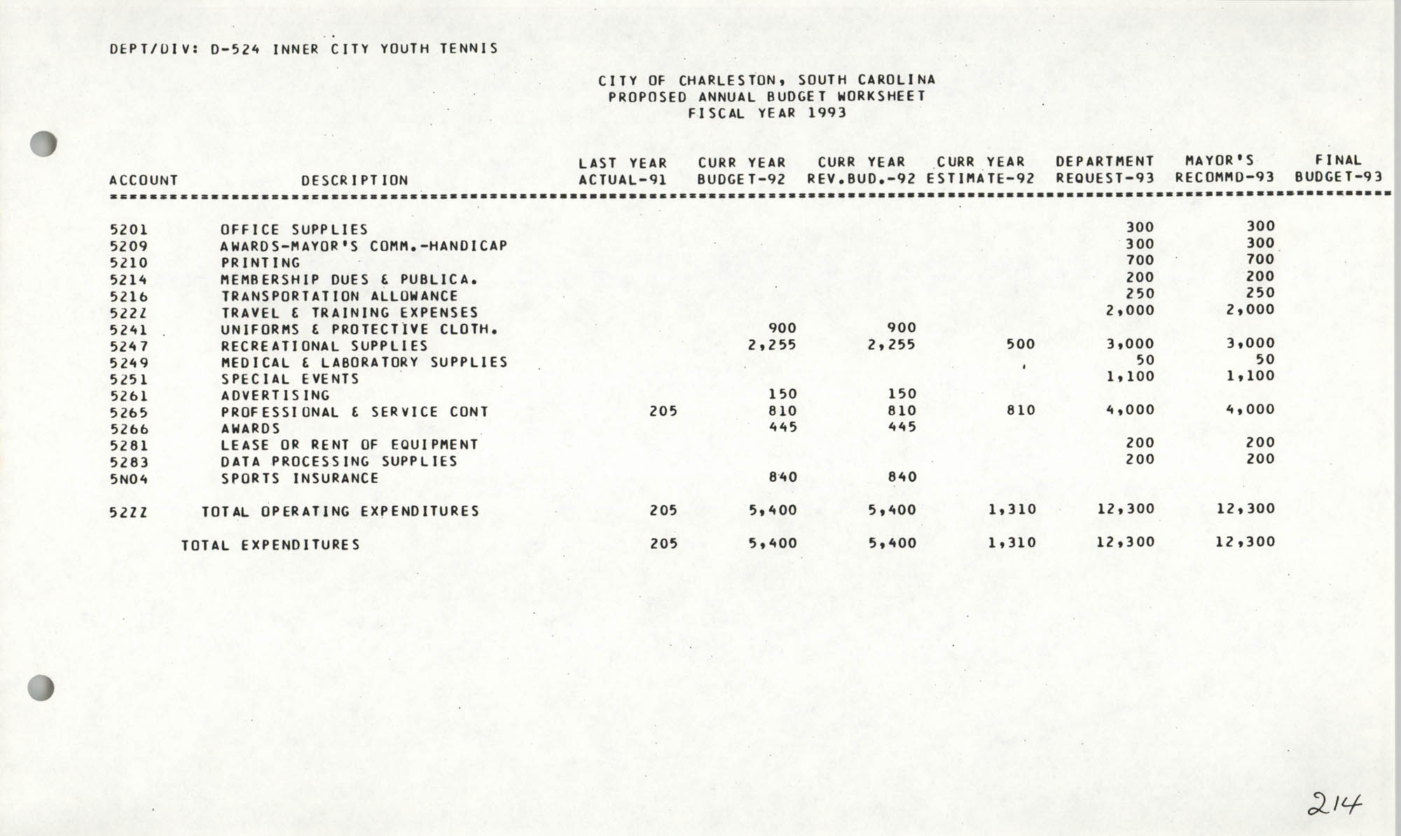 The City Council of Charleston, South Carolina, 1993 Budget, Page 214