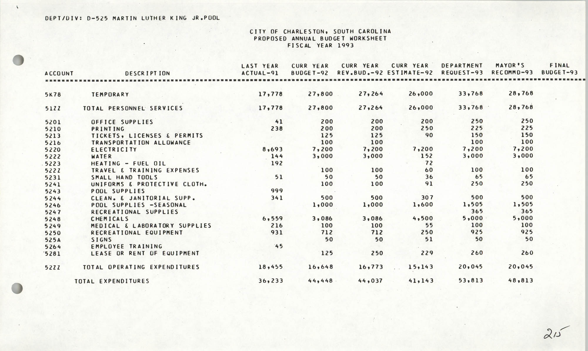 The City Council of Charleston, South Carolina, 1993 Budget, Page 215