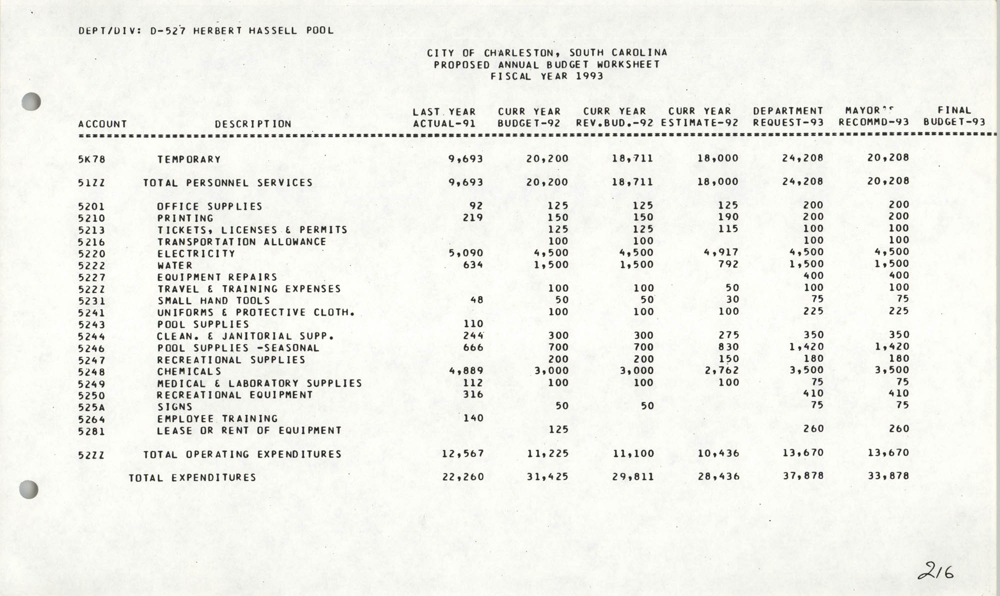 The City Council of Charleston, South Carolina, 1993 Budget, Page 216