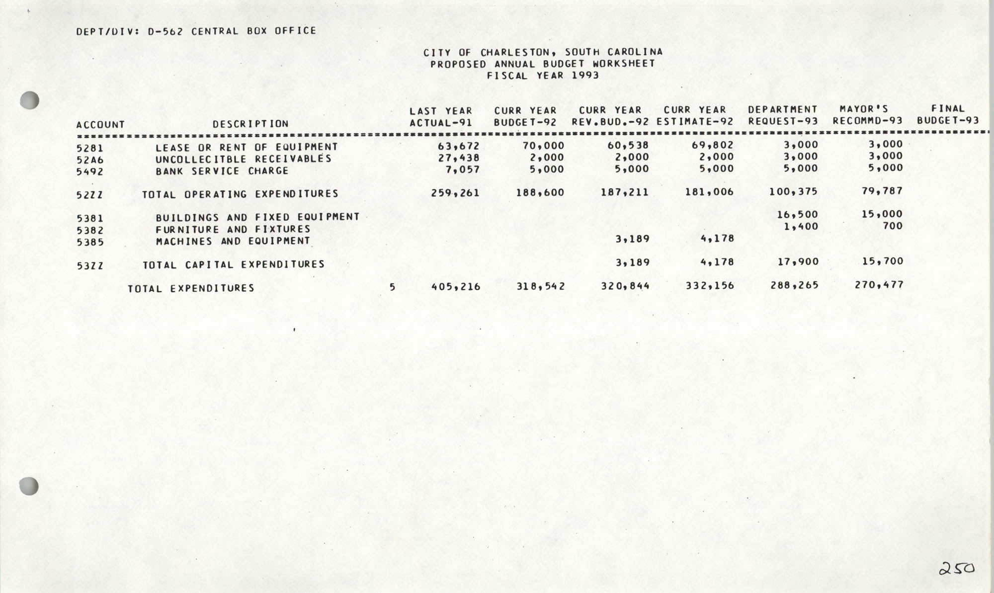 The City Council of Charleston, South Carolina, 1993 Budget, Page 250