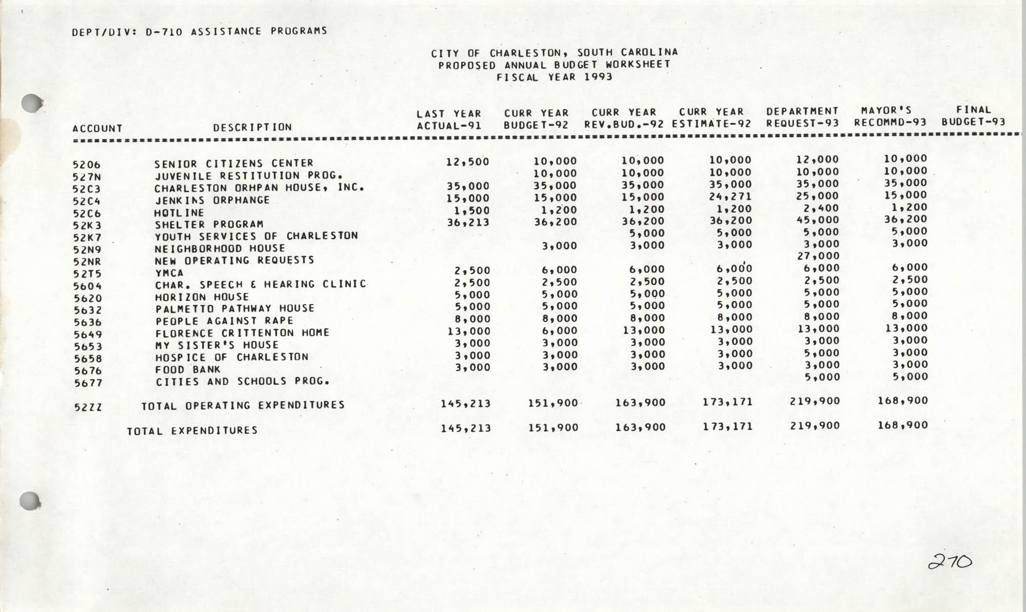 The City Council of Charleston, South Carolina, 1993 Budget, Page 270