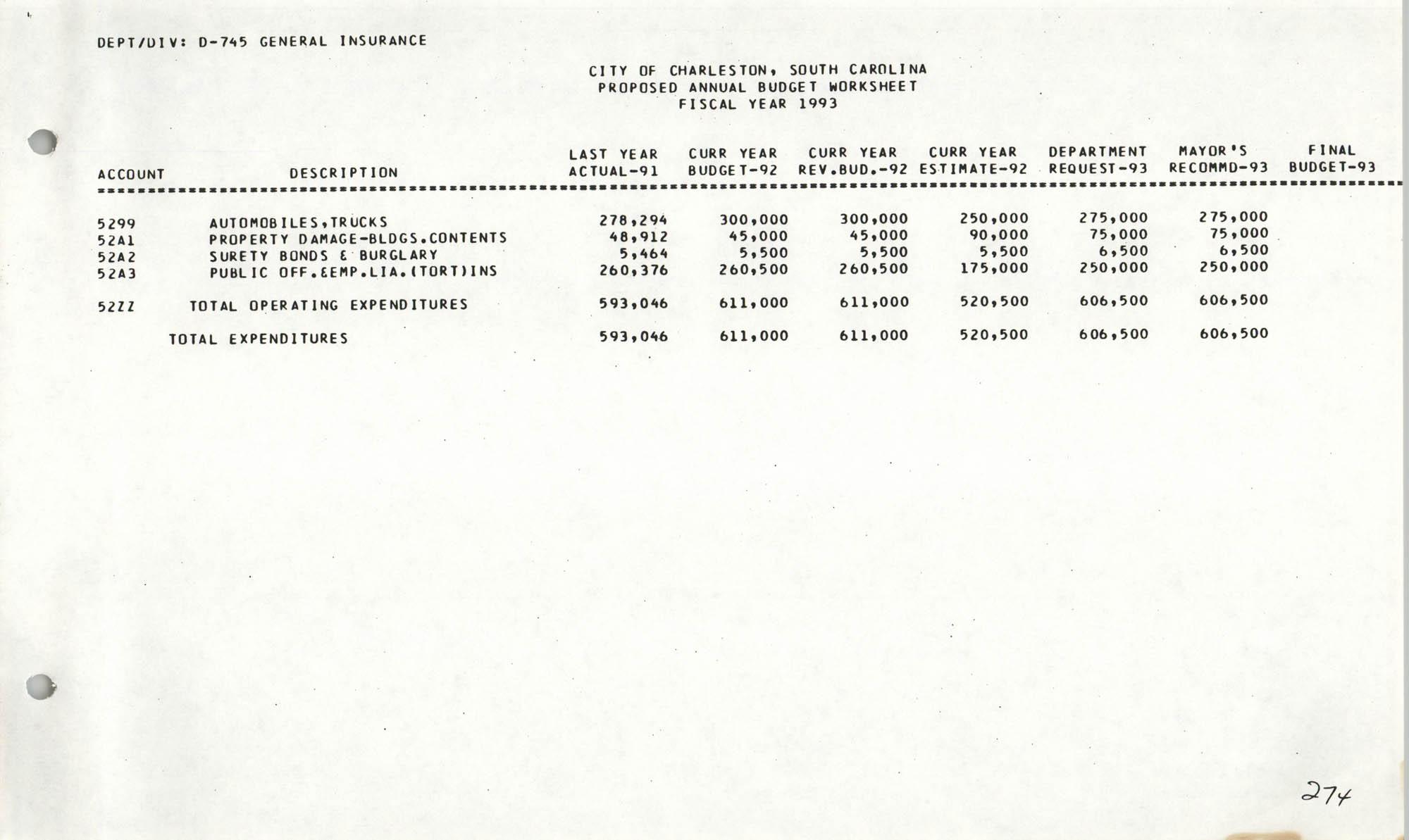 The City Council of Charleston, South Carolina, 1993 Budget, Page 274