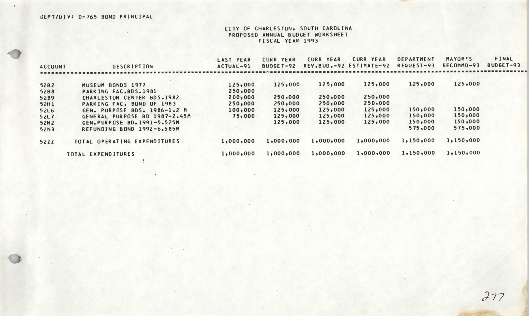 The City Council of Charleston, South Carolina, 1993 Budget, Page 277