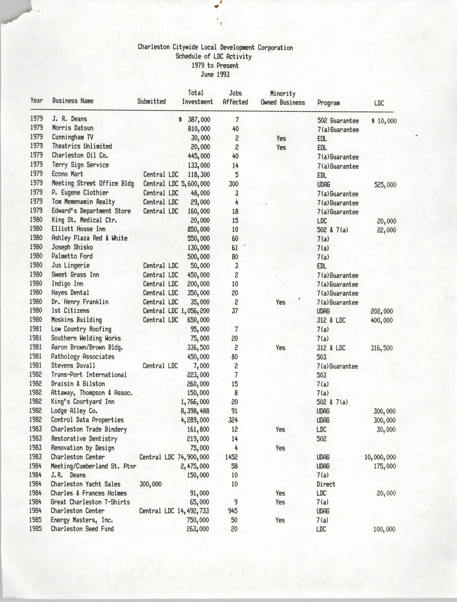 Charleston Citywide Local Development Corporation Charter, Schedule of Activity, Page 1