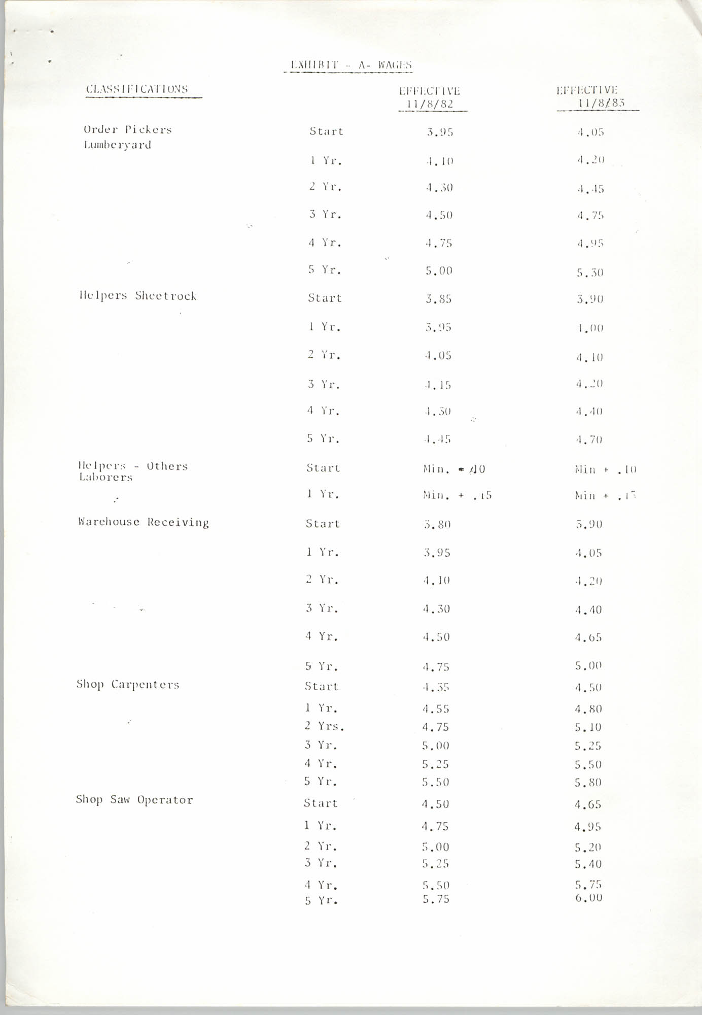 Agreement, Charleston Lumber Co., Inc. and Retail, Wholesale Department Store Union, Exhibit A, Page 1