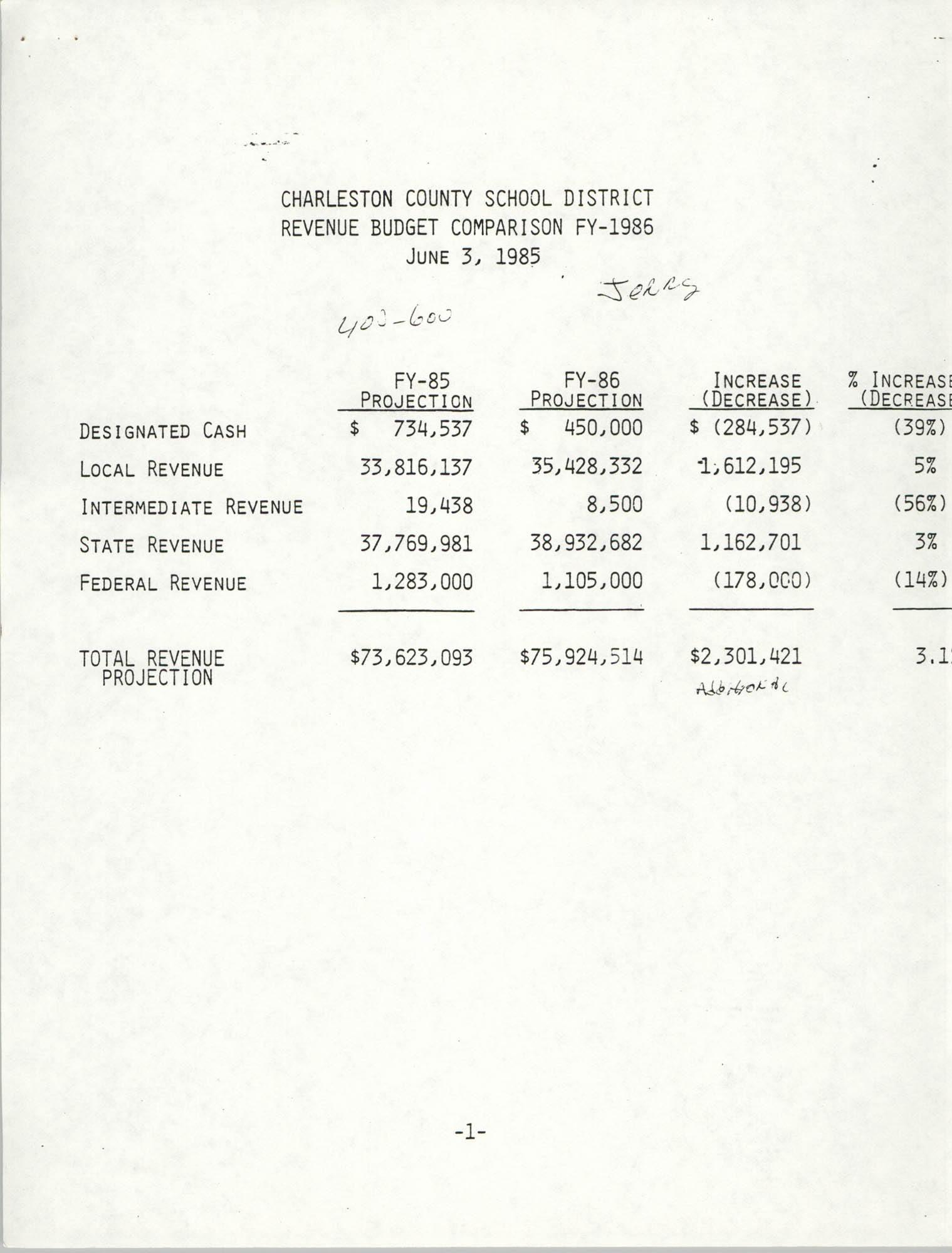 Charleston County School District Revenue and Expenditure Summary, 1985-1986 Public Hearing, Page 1