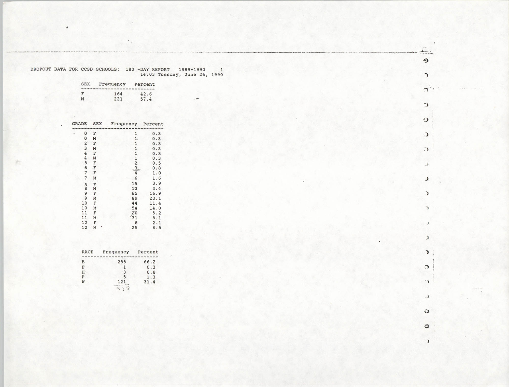 Data for Charleston County School District Schools, 1989-1990, Dropout Data, Page 1
