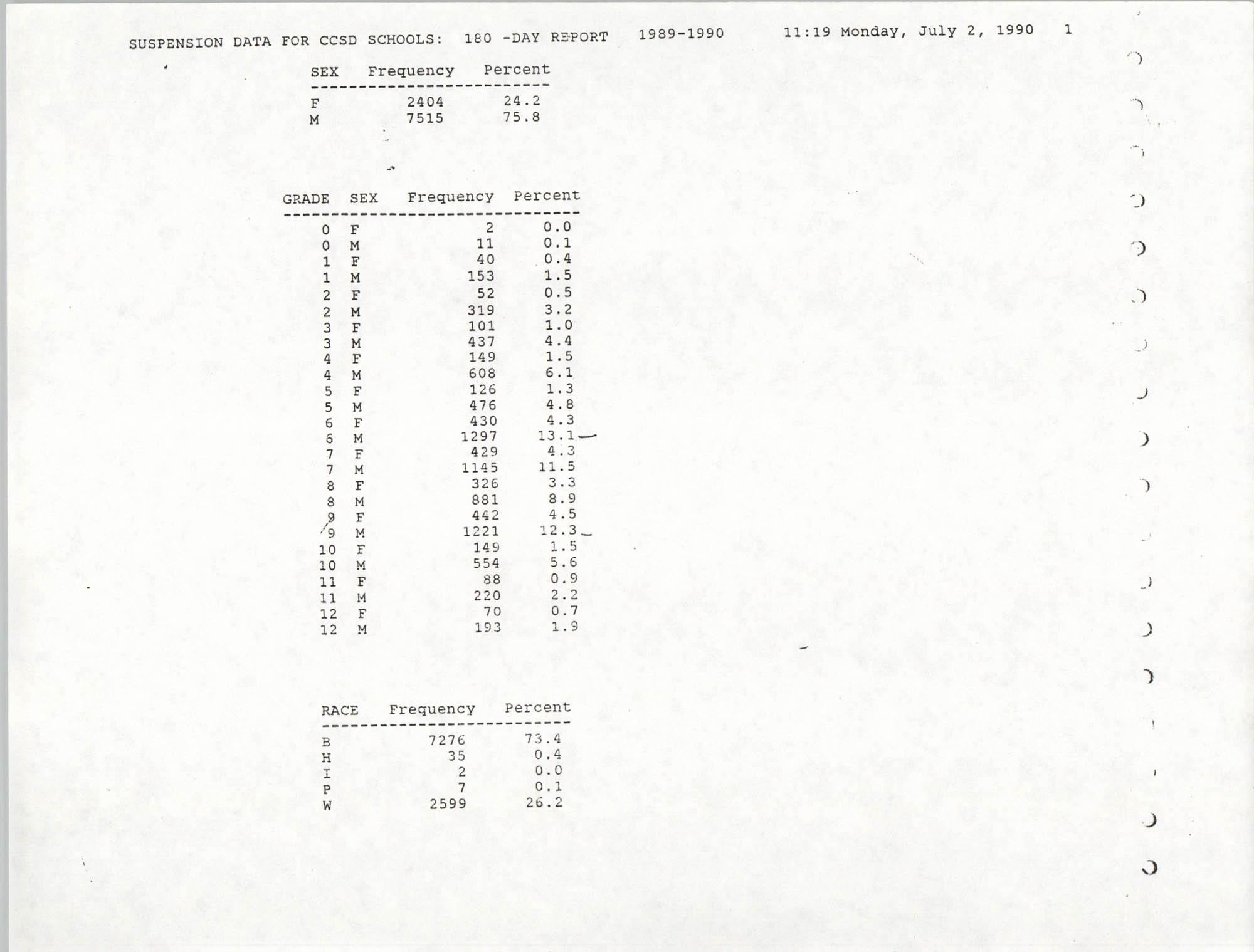 Data for Charleston County School District Schools, 1989-1990, Suspension Data, Page 1