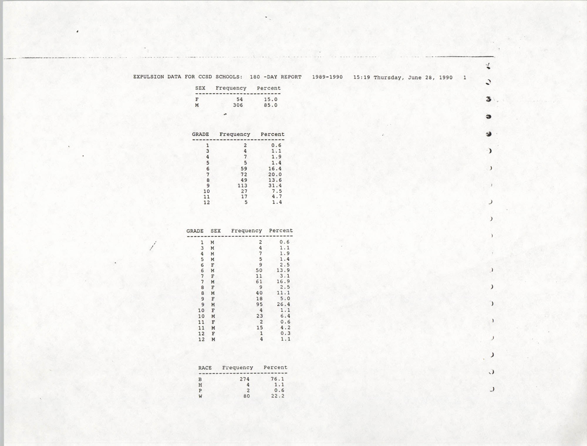 Data for Charleston County School District Schools, 1989-1990, Expulsion Data, Page 1