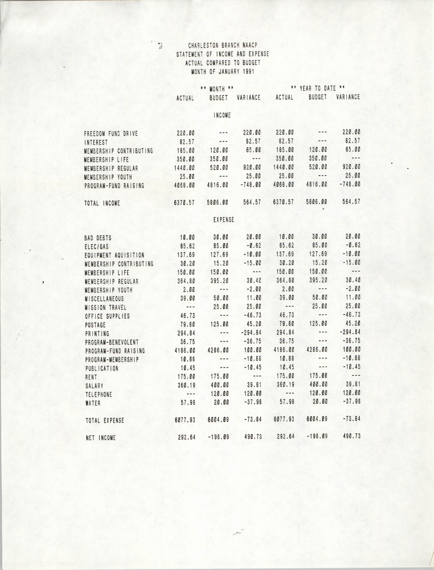 Charleston Branch of the NAACP Statement of Income and Expense, January 1991