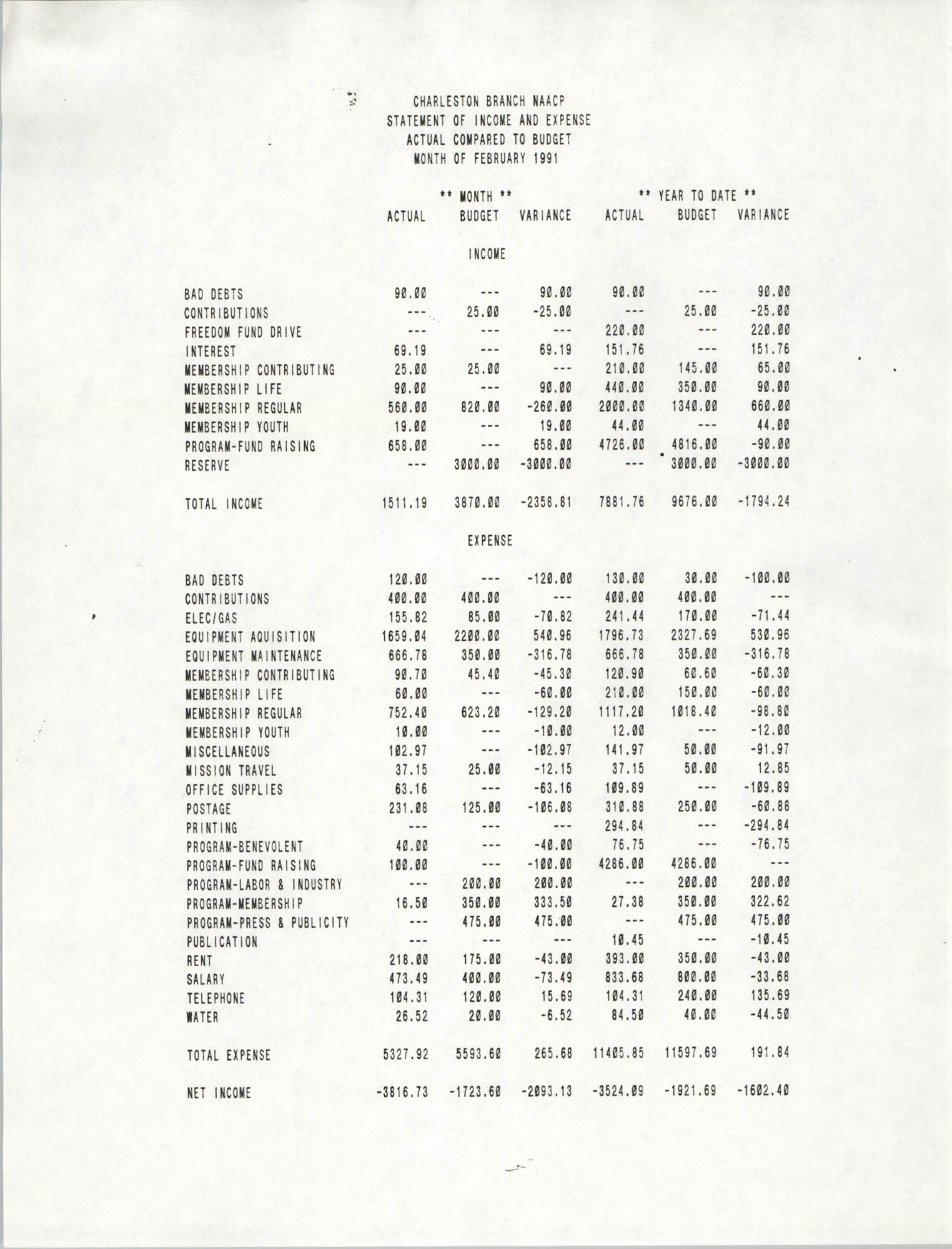 Charleston Branch of the NAACP Statement of Income and Expense, February 1991