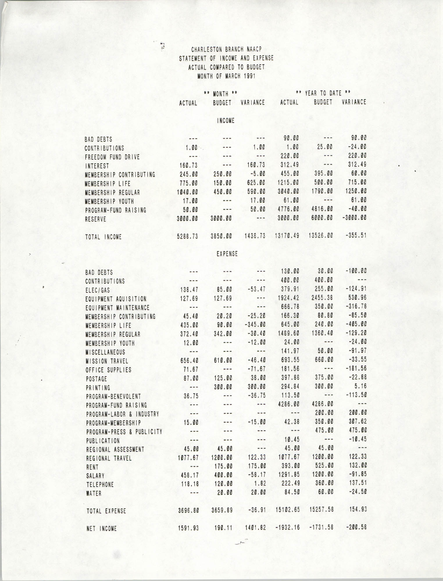 Charleston Branch of the NAACP Statement of Income and Expense, March 1991