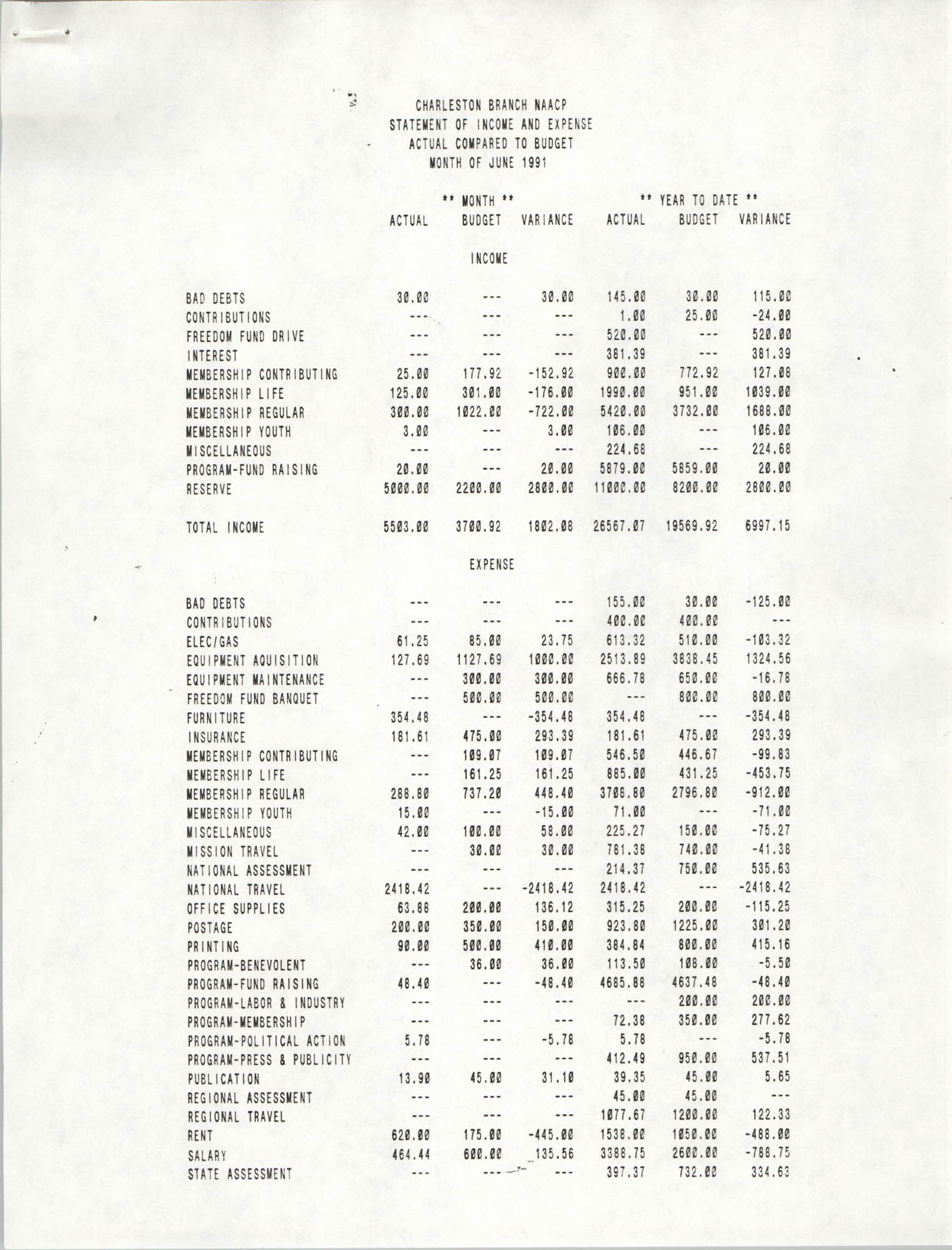 Charleston Branch of the NAACP Statement of Income and Expense, June 1991, Page 1