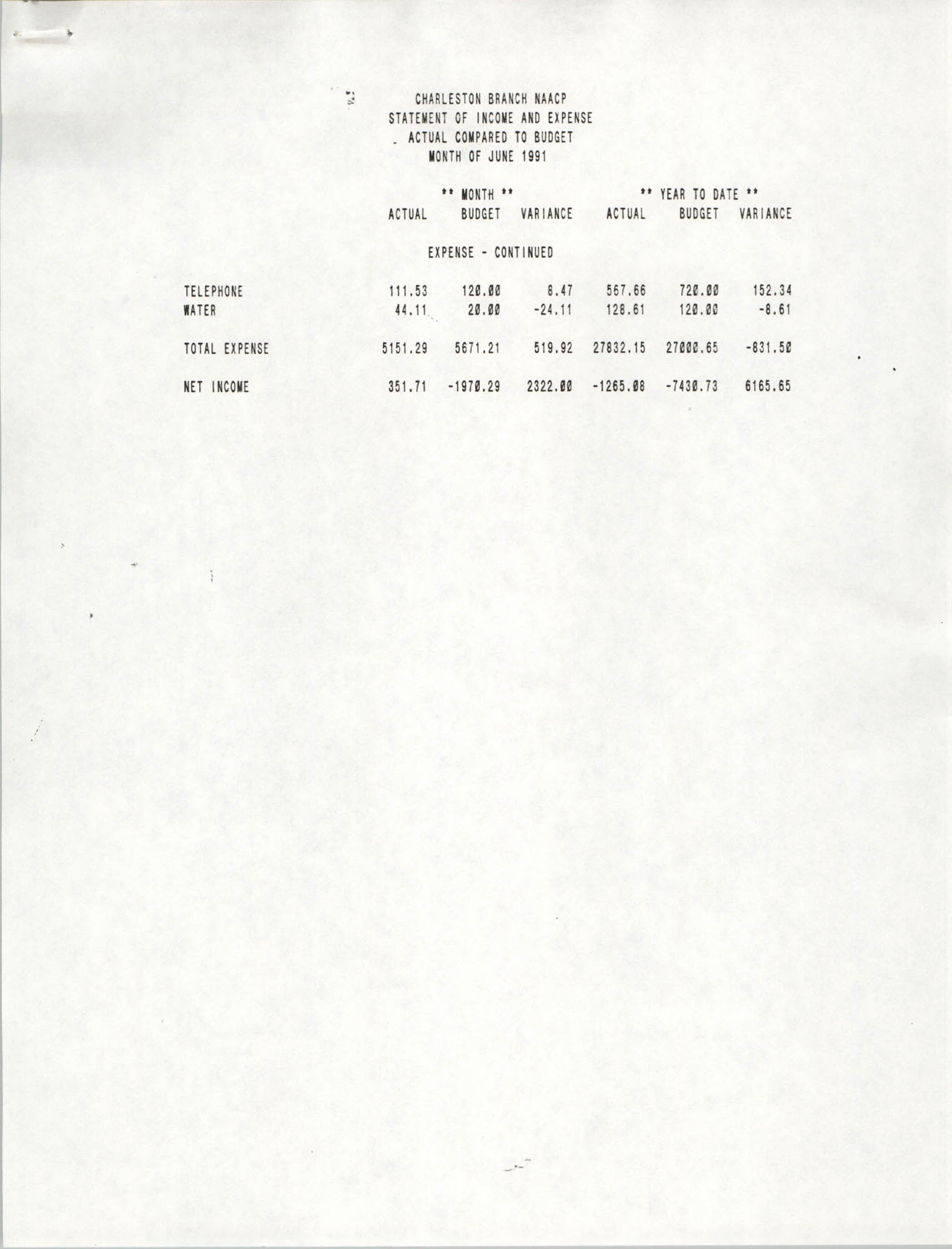 Charleston Branch of the NAACP Statement of Income and Expense, June 1991, Page 2
