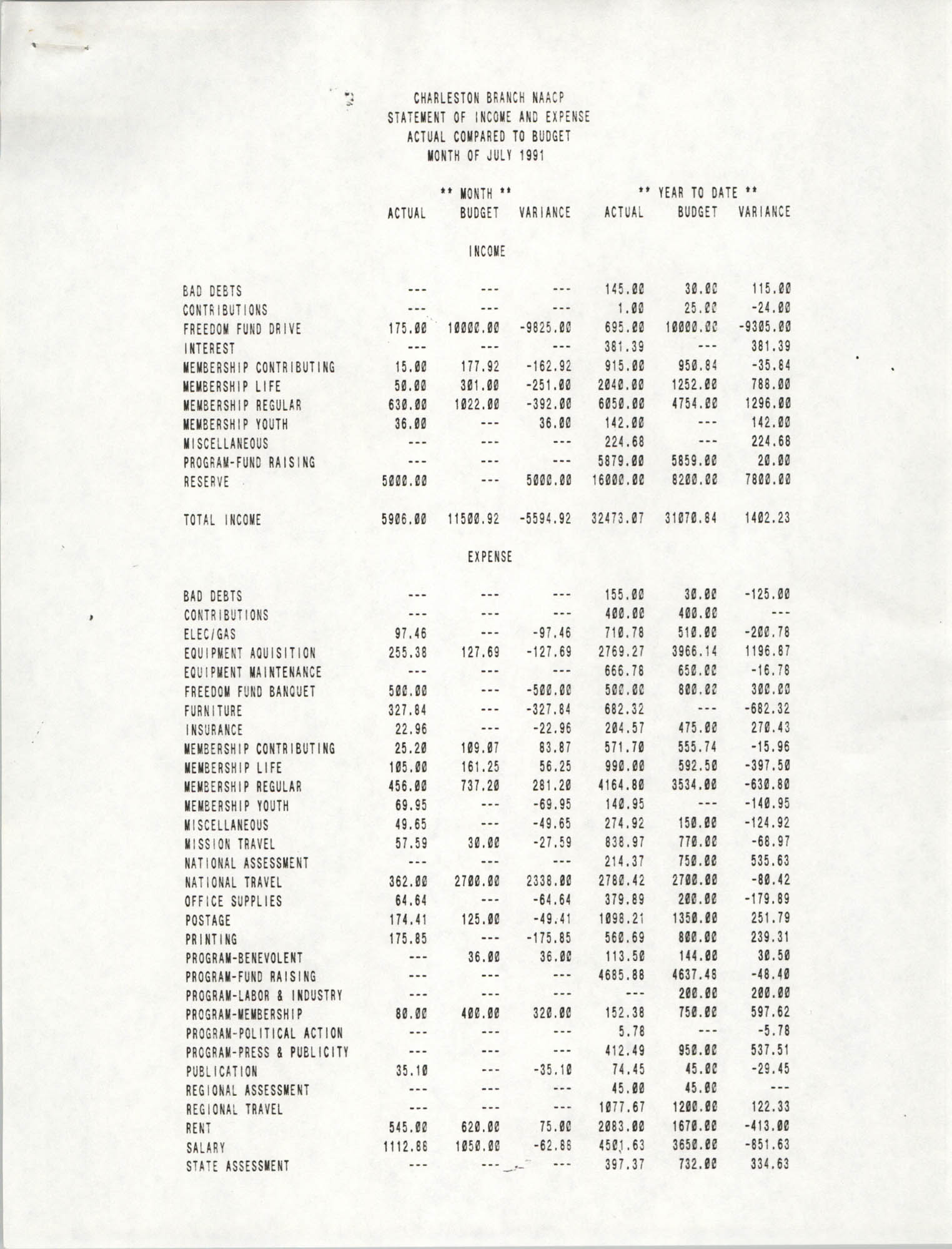 Charleston Branch of the NAACP Statement of Income and Expense, July 1991, Page 1