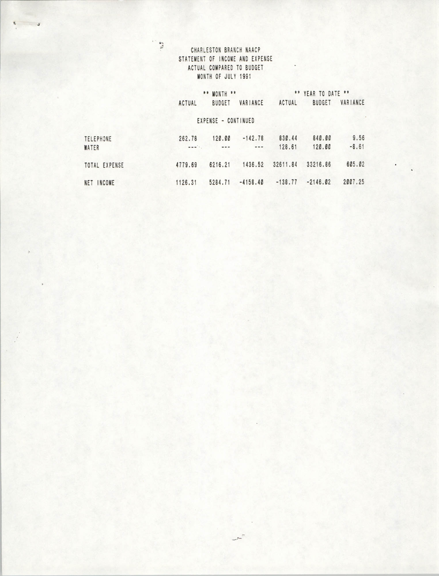 Charleston Branch of the NAACP Statement of Income and Expense, July 1991, Page 2