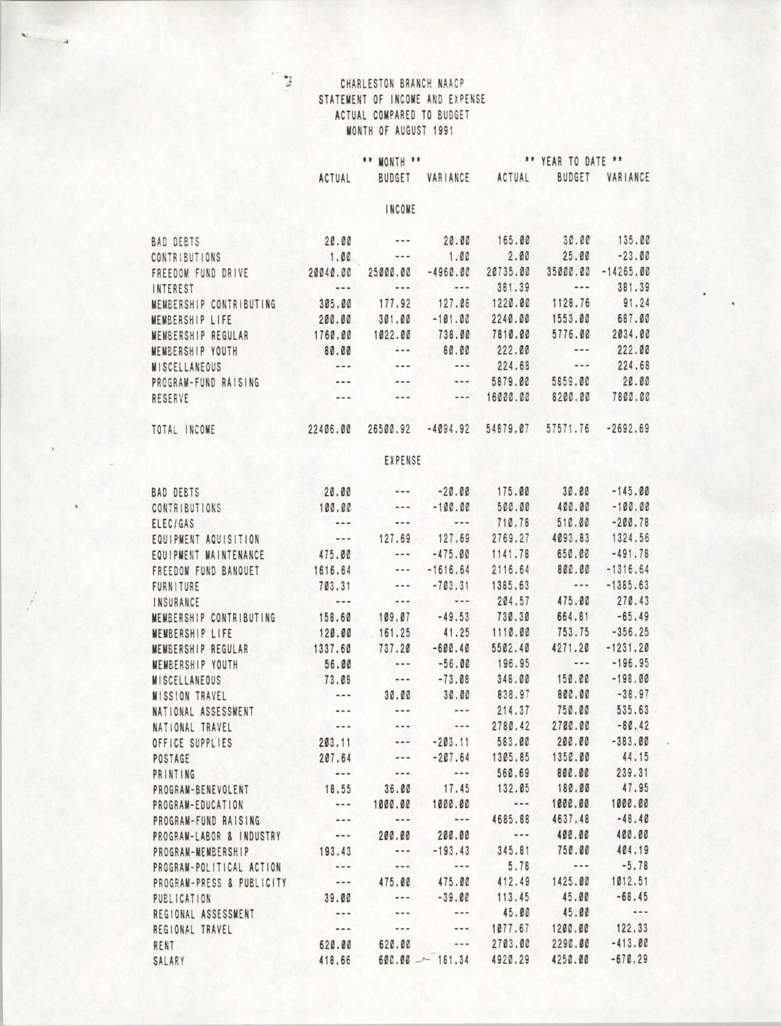 Charleston Branch of the NAACP Statement of Income and Expense, August 1991, Page 1