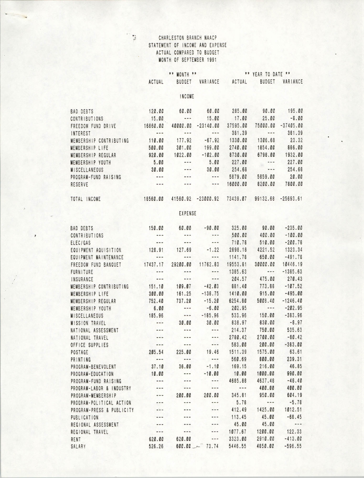 Charleston Branch of the NAACP Statement of Income and Expense, September 1991, Page 1