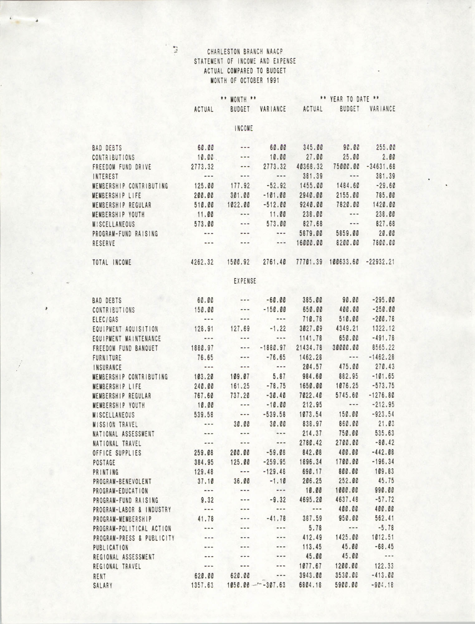 Charleston Branch of the NAACP Statement of Income and Expense, October 1991, Page 1
