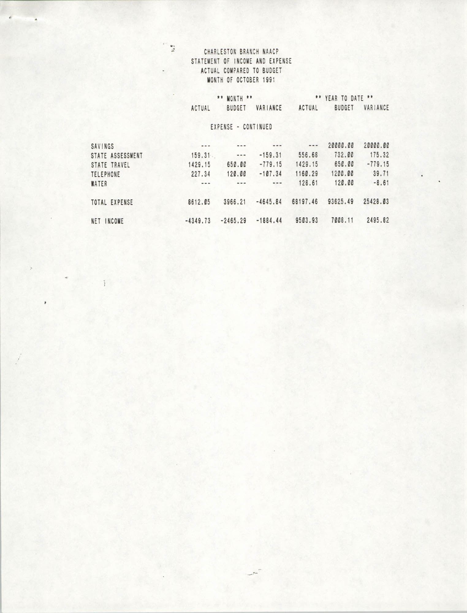 Charleston Branch of the NAACP Statement of Income and Expense, October 1991, Page 2