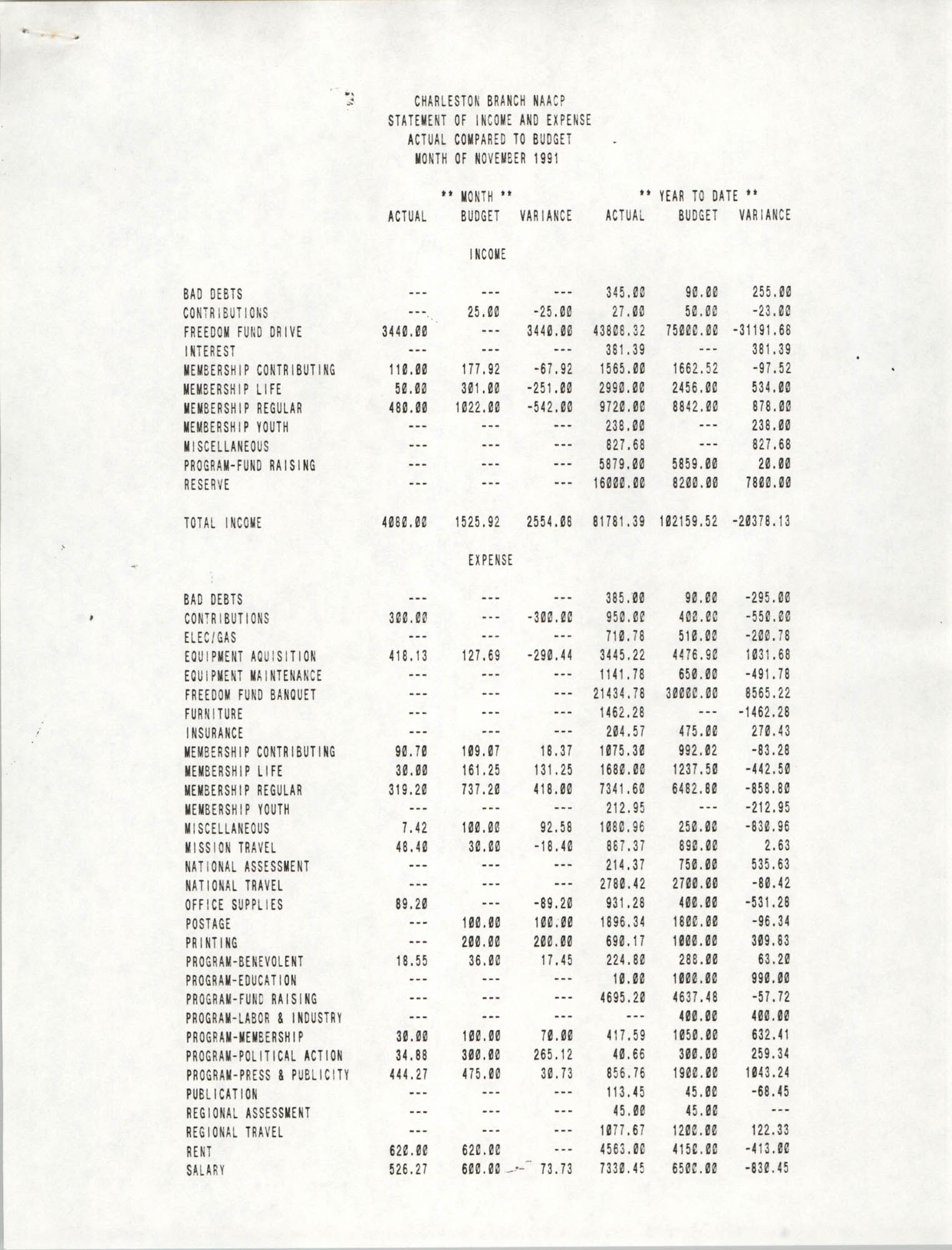 Charleston Branch of the NAACP Statement of Income and Expense, November 1991, Page 1