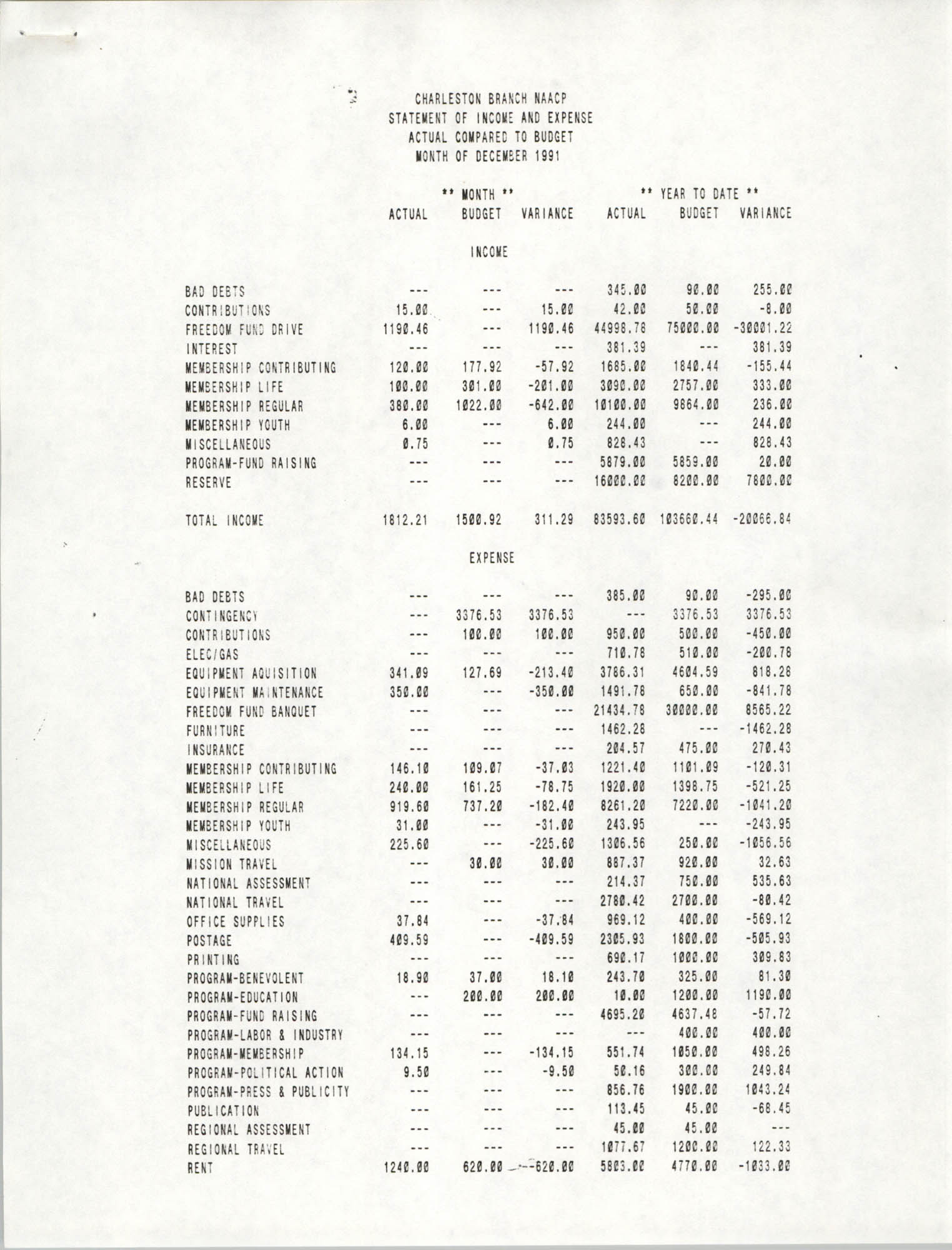 Charleston Branch of the NAACP Statement of Income and Expense, December 1991, Page 1
