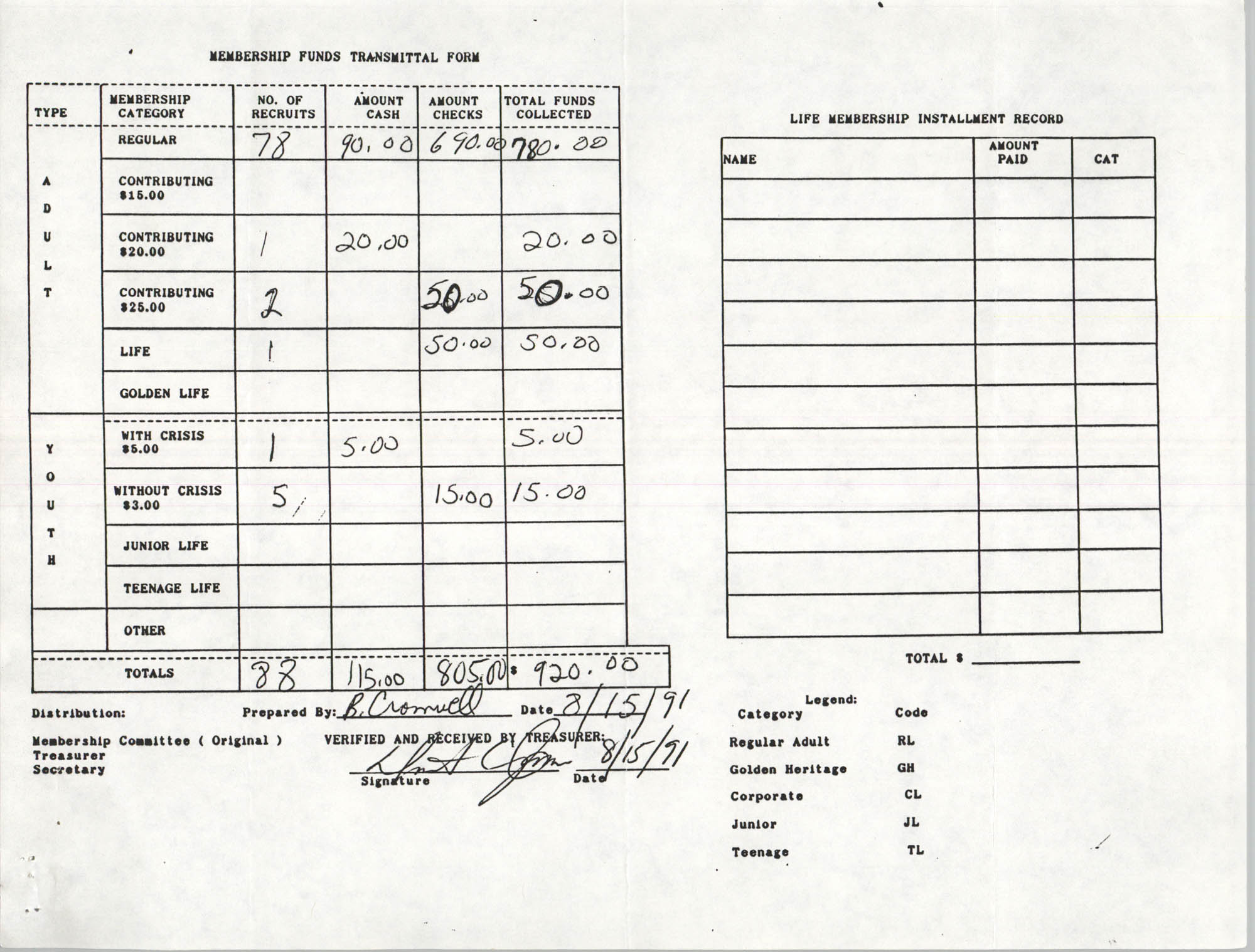 Charleston Branch of the NAACP Funds Transmittal Forms, August 1991, Page 11