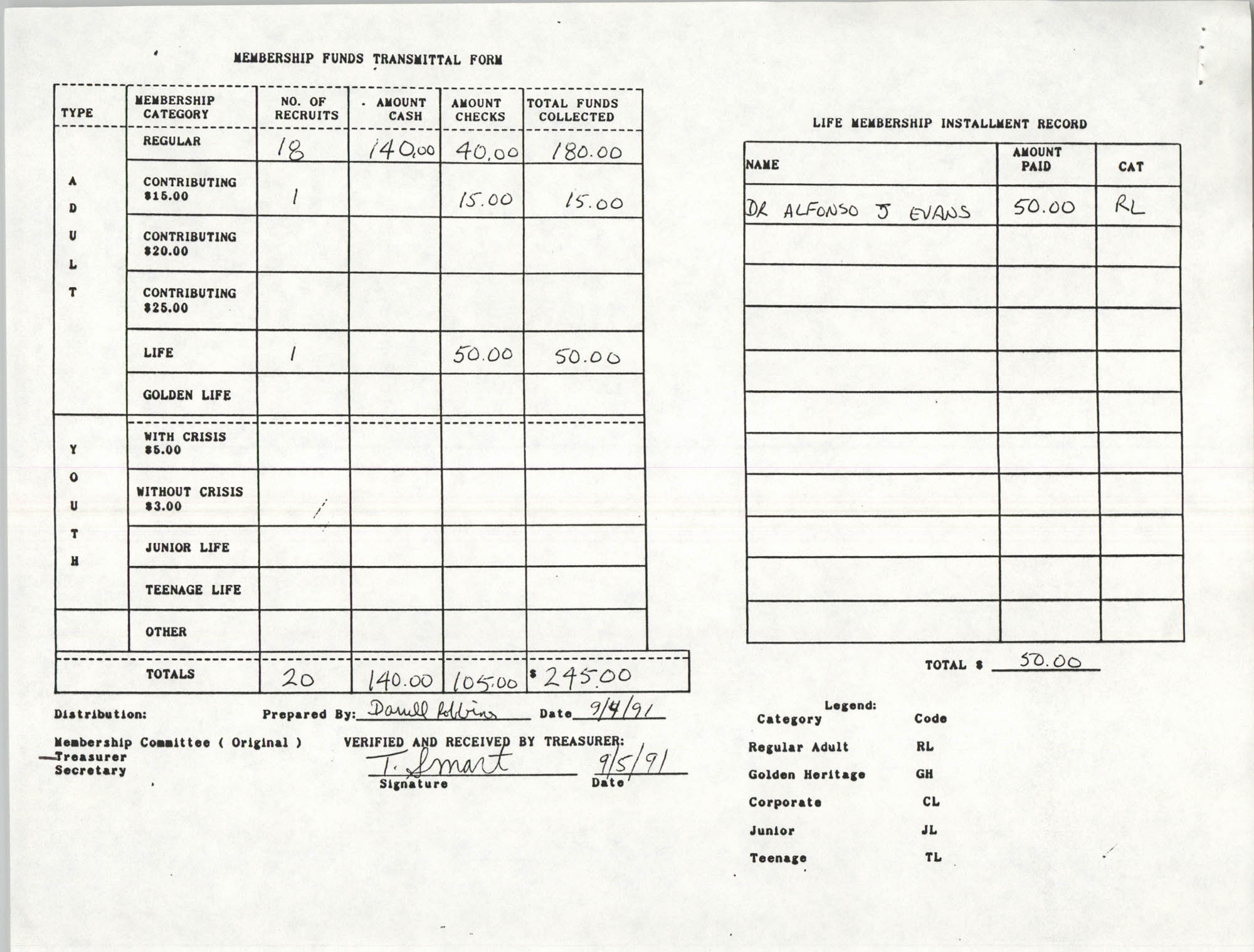 Charleston Branch of the NAACP Funds Transmittal Forms, September 1991, Page 11