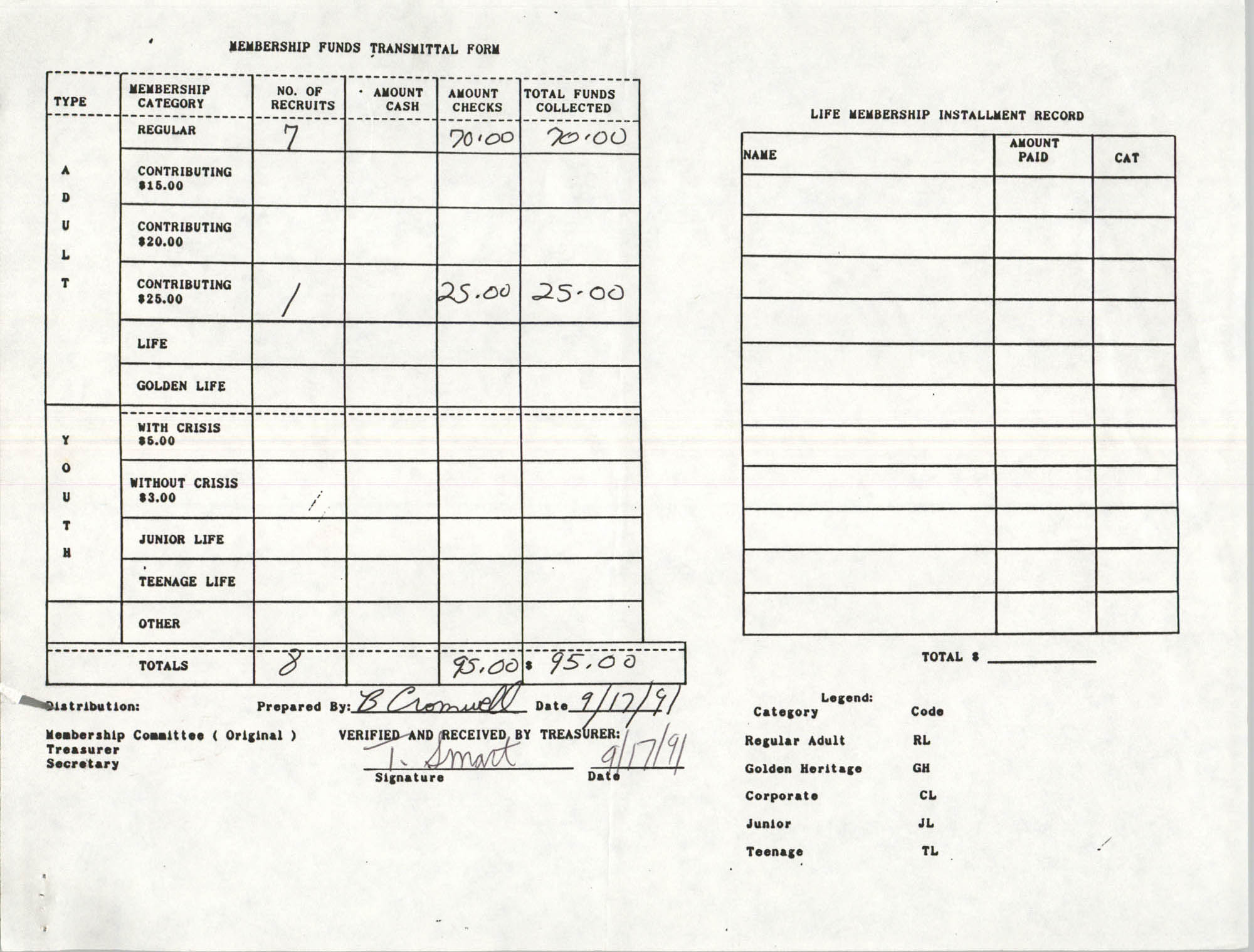 Charleston Branch of the NAACP Funds Transmittal Forms, September 1991, Page 37