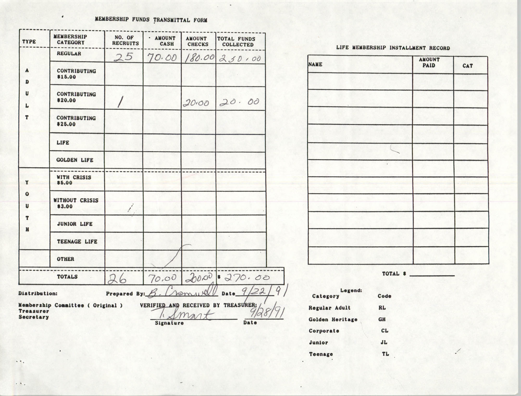Charleston Branch of the NAACP Funds Transmittal Forms, September 1991, Page 40