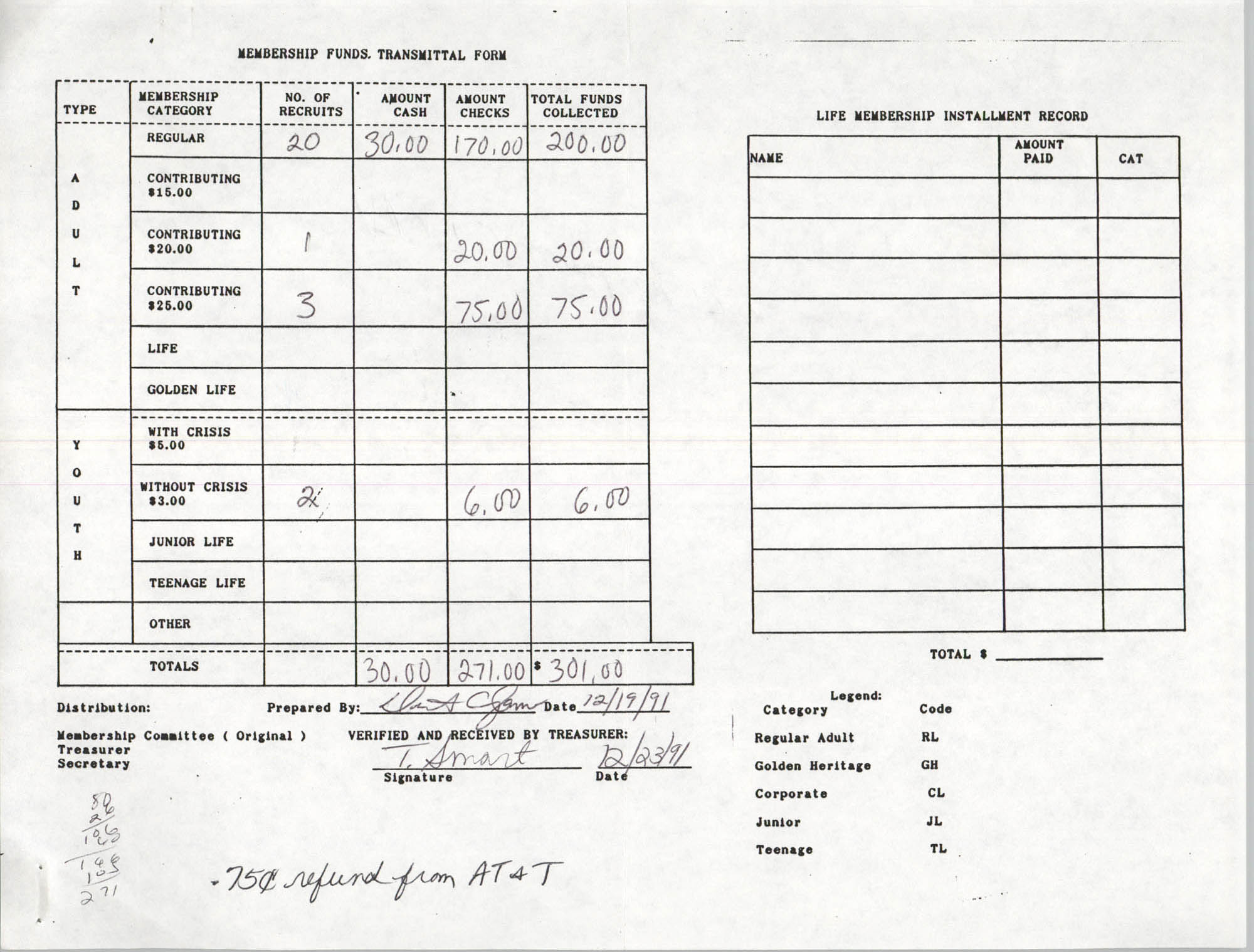 Charleston Branch of the NAACP Funds Transmittal Forms, December 1991, Page 1