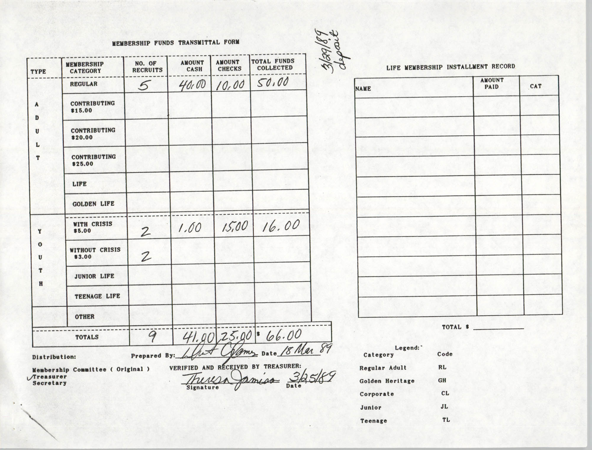 Charleston Branch of the NAACP Funds Transmittal Forms, March 1989, Page 6